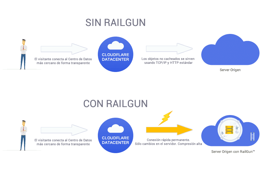 Cloudflare Railgun